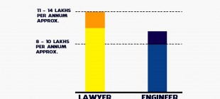 10 Clever Reasons Why Law Is The Sexiest Profession!